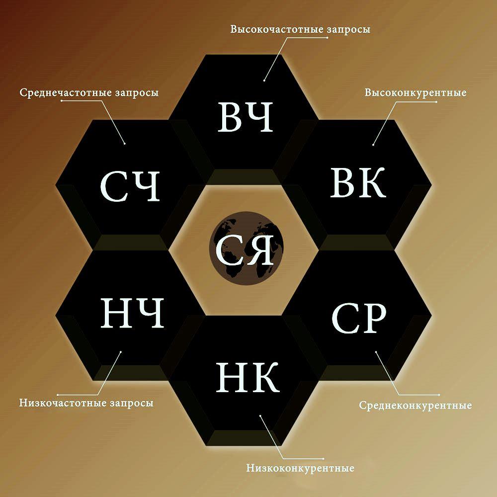 Семантическое ядро - это